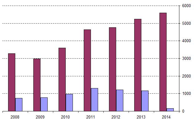 Выручка газпрома акции газпрома дивиденды