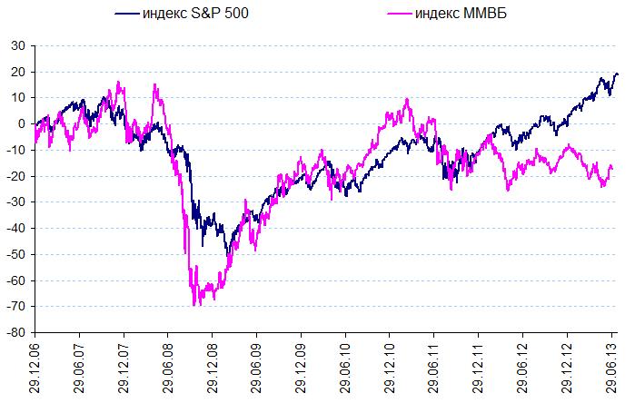 Как курс акции зависит от индексов