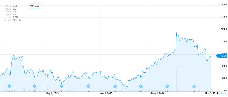 графики акций: